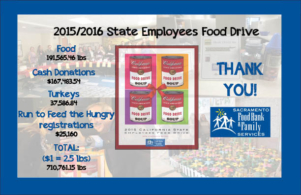2015-2016 Food Drive Infographic